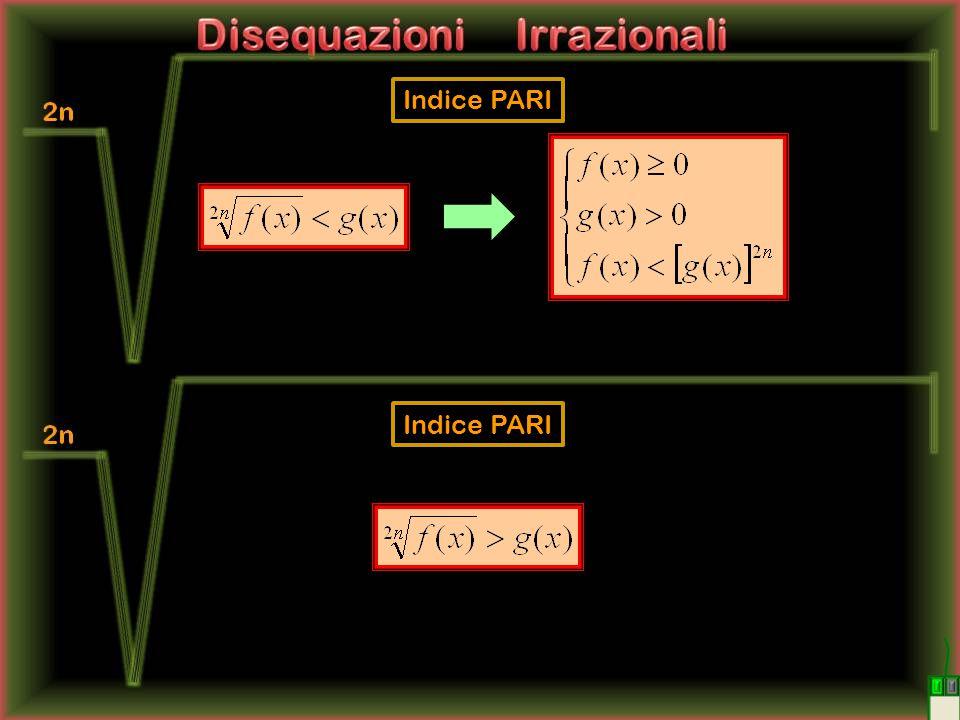 Perché esista la radice di indice pari Perché entrambe le funzioni sono positive Indice PARI C Contenuta in