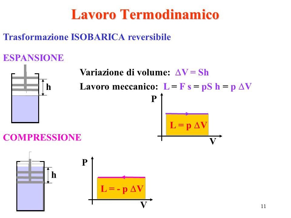 11 Lavoro Termodinamico Trasformazione ISOBARICA reversibile ESPANSIONE h Variazione di volume:  V = Sh Lavoro meccanico: L = F s = pS h = p  V P V