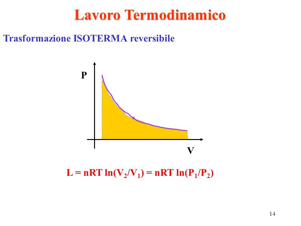 14 Lavoro Termodinamico Trasformazione ISOTERMA reversibile L = nRT ln(V 2 /V 1 ) = nRT ln(P 1 /P 2 ) P V