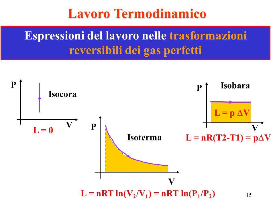 15 Lavoro Termodinamico Espressioni del lavoro nelle trasformazioni reversibili dei gas perfetti P V Isocora L = 0 P V L = p  V Isobara L = nR(T2-T1)