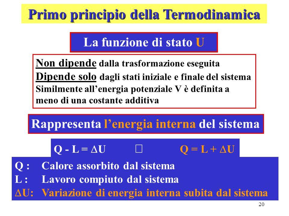 20 Primo principio della Termodinamica La funzione di stato U Non dipende dalla trasformazione eseguita Dipende solo dagli stati iniziale e finale del