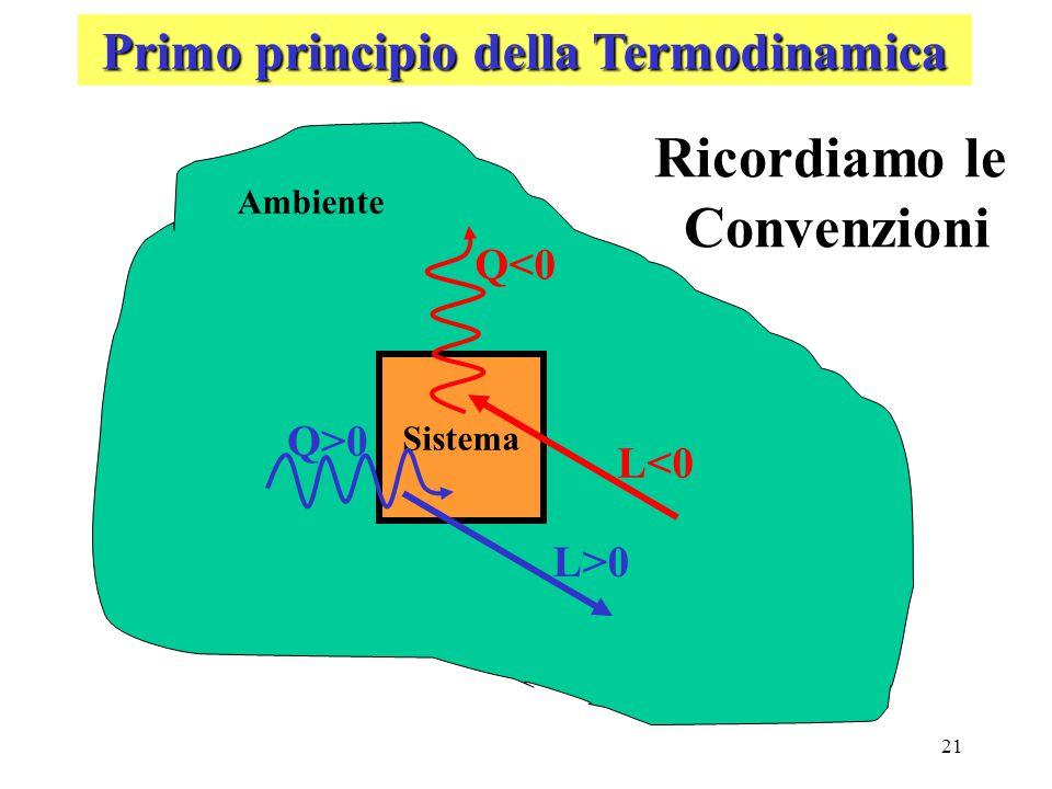21 Primo principio della Termodinamica Ambiente Sistema L>0 L<0 Q<0 Q>0 Ricordiamo le Convenzioni