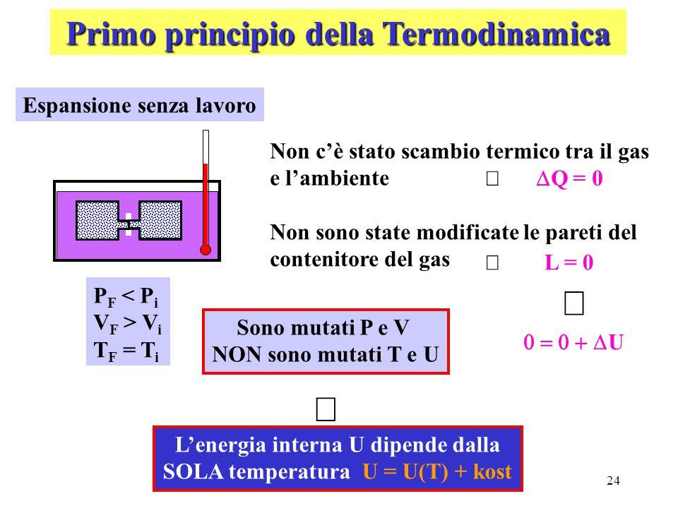 24 Primo principio della Termodinamica Espansione senza lavoro Non c'è stato scambio termico tra il gas e l'ambiente  Q = 0  Non sono state modifica