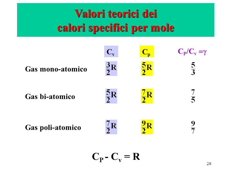 26 Valori teorici dei calori specifici per mole Gas mono-atomico Gas bi-atomico Gas poli-atomico CvCv CpCp C P /C v  C P - C v = R