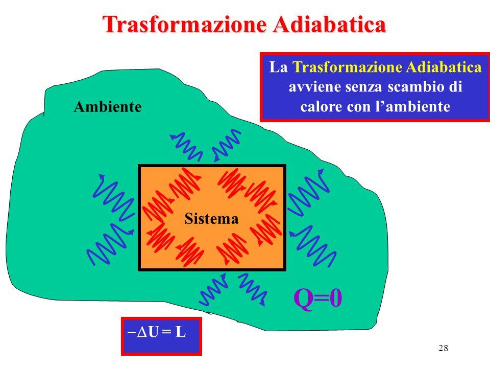 28  U = L Trasformazione Adiabatica La Trasformazione Adiabatica avviene senza scambio di calore con l'ambiente Ambiente Sistema Q=0
