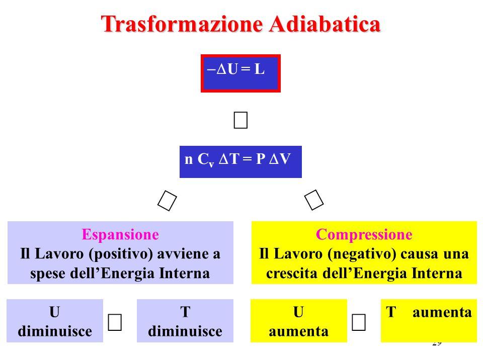 29  U = L Trasformazione Adiabatica Espansione Il Lavoro (positivo) avviene a spese dell'Energia Interna n C v  T = P  V    U diminuisce  T di