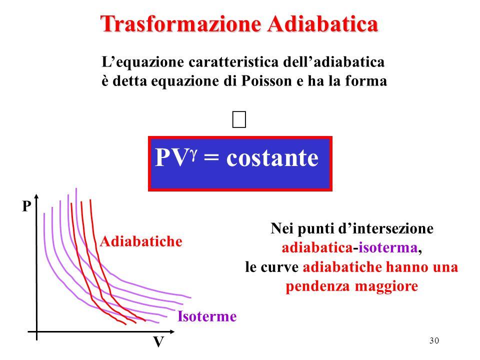 30 Trasformazione Adiabatica PV  = costante  L'equazione caratteristica dell'adiabatica è detta equazione di Poisson e ha la forma P V Isoterme Adia