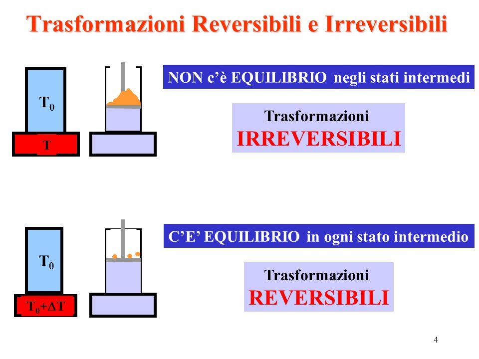 4 Trasformazioni Reversibili e Irreversibili T0T0 T T0T0 T0+TT0+T NON c'è EQUILIBRIO negli stati intermedi Trasformazioni IRREVERSIBILI C'E' EQUILIB