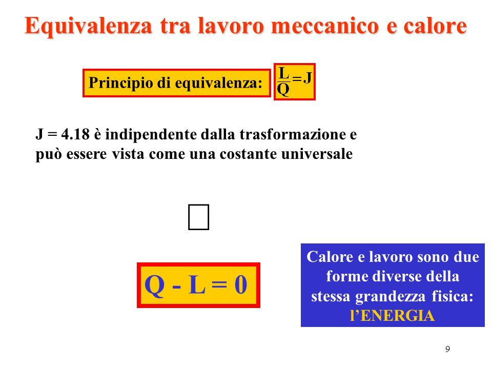 9 Equivalenza tra lavoro meccanico e calore J = 4.18 è indipendente dalla trasformazione e può essere vista come una costante universale  Q - L = 0 C