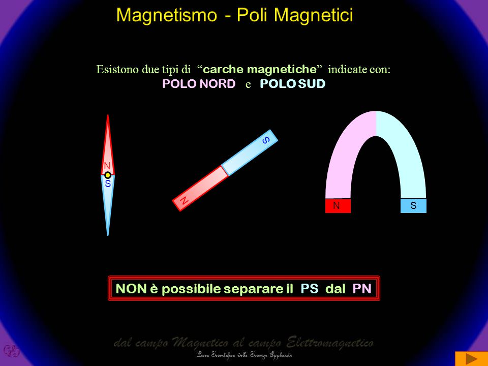 La forza F sentita da due fili elettrici rettilinei di lunghezza l, distanti d e percorsi dalle correnti i 1 e i 2 è data dalla formula: i 1 i 2 F F i 1 F F d l F = k d i 1 i 2 l k = 22 00 permeabilità magnetica del vuoto  0 = 4  10 -7 N A -2 nel SI Due CORRENTI ELETTRICHE esercitano reciprocamente una FORZA F = d i 1 i 2 l 22 00 k = 2  10 -7 N A -2