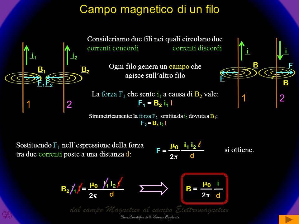 B = F ilil [ B ]= N A m = T esla Viene anche utilizzato il Gauss che corrisponde a 10 -4 Tesla 1 G = 1  10 -4 T