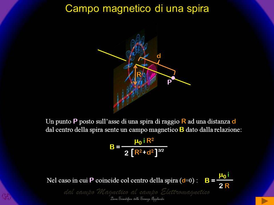Sappiamo che un filo percorso da corrente genera un campo magnetico circolare Ogni punto del filo è sorgente del campo magnetico Pieghiamo il filo in