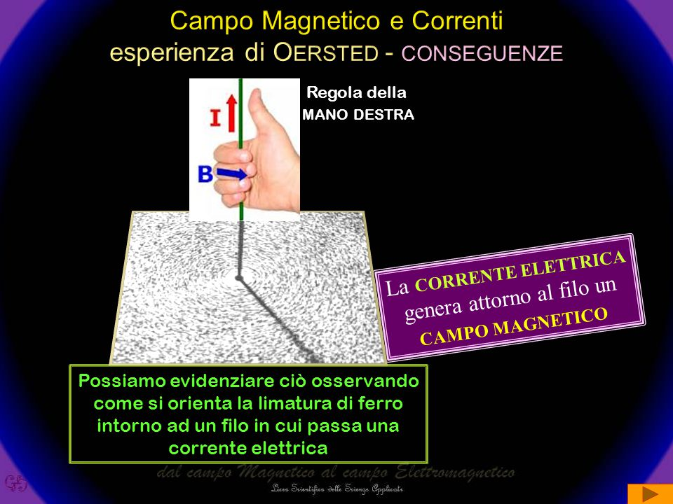 N S +- VV C IRCUITO A PERTO Si posiziona un filo conduttore parallelamente all'ago magnetico C IRCUITO C HIUSO L'ago magnetico ruota all'aumentare dell'intensità della corrente aumenta anche la deviazione dell'ago i i