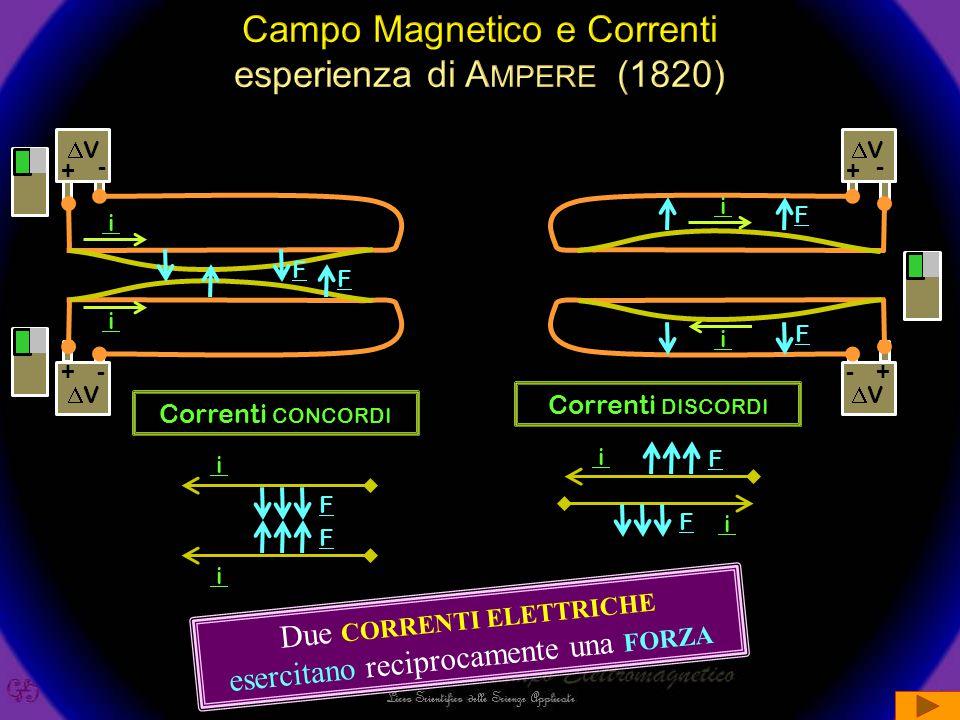 +- VV i +- VV i +- VV i -+ VV i F F F F i i F F Correnti CONCORDI i i F F Correnti DISCORDI Due CORRENTI ELETTRICHE esercitano reciprocamente una FORZA