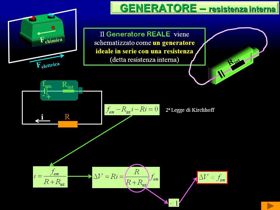 F elettrica F chimica GENERATORE GENERATORE L'effetto della F chimica è quello di aumentare l'energia potenziale della carica q Generatore IDEALE La f