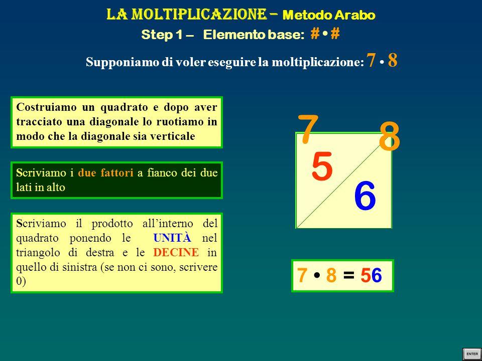 La Moltiplicazione – Metodo Arabo Step 1 – Elemento base: # # Supponiamo di voler eseguire la moltiplicazione: 7 8 Costruiamo un quadrato e dopo aver