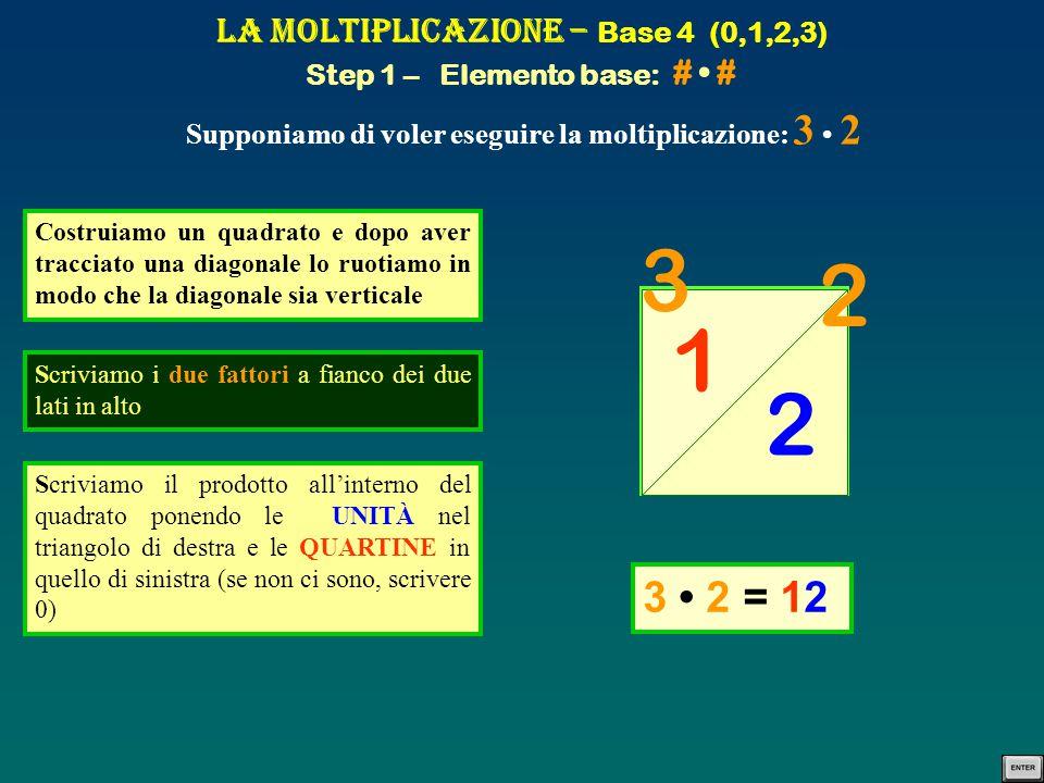 La Moltiplicazione – Base 4 (0,1,2,3) Step 1 – Elemento base: # # Supponiamo di voler eseguire la moltiplicazione: 3 2 Costruiamo un quadrato e dopo a