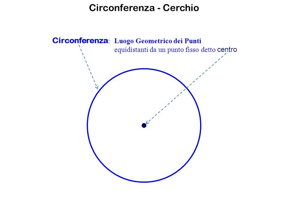 Circonferenza - Cerchio Circonferenza :Luogo Geometrico dei Punti equidistanti da un punto fisso detto centro