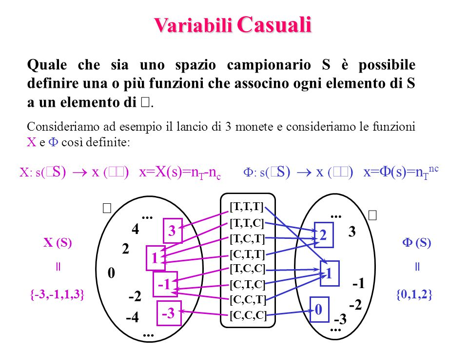 Si possono avere 60 terne: 6 [BBV] e [GGV], 12 [BBG] e [GGB], 24 [BGV], si può creare lo spazio campionario NON equiprobabile S a cui applicare la vc X: Esempio:Da un'urna contiene 5 palline (2 B, 2 G, 1 V) si estraggono contemporaneamente 3 palline.