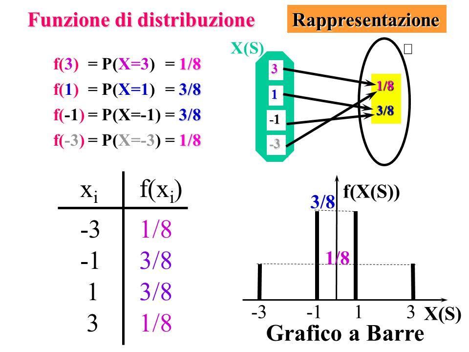 Funzione di distribuzione Rappresentazione x i f(x i ) -31/8 -13/8 13/8 31/8 -3 3 1 X(S)1/8 3/8  1/8 f(3)= P(X=3)= 1/8 3/8 f(1)= P(X=1)= 3/8 3/8 f(-1)= P(X=-1)= 3/8 1/8 f(-3)= P(X=-3)= 1/8 -313 3/8 1/8 Grafico a Barre X(S) f(X(S))