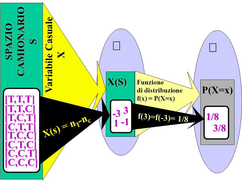 SPAZIOCAMIONARIOS  X(S) -3 1 3 Variabile Casuale X  P(X=x) 1/8 3/8 Funzione di distribuzione f(x) = P(X=x) X(s) = n T -n c f(3)=f(-3)= 1/8 [T,T,T] [T,C,T] [C,T,C] [T,C,C] [C,C,C] [T,T,C] [C,T,T] [C,C,T]