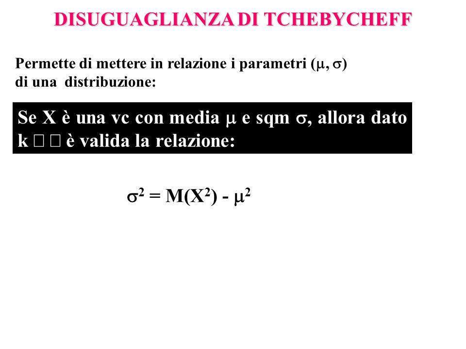 DISUGUAGLIANZA DI TCHEBYCHEFF Permette di mettere in relazione i parametri ( ,  ) di una distribuzione: Se X è una vc con media  e sqm , allora dato k  è valida la relazione:  2 = M(X 2 ) -  2