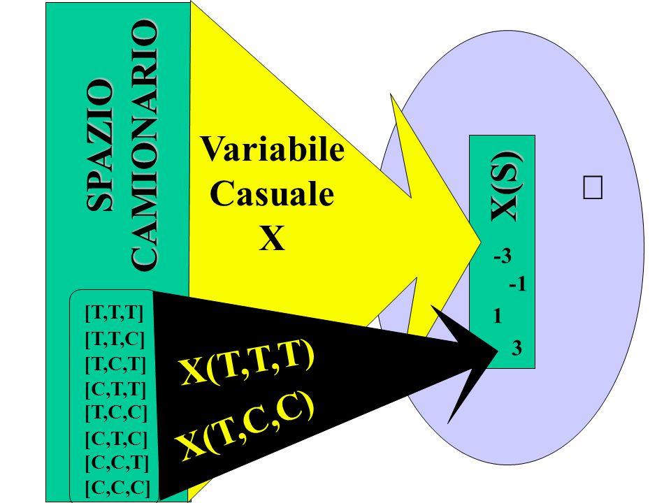 Variabili Casuali Sia X una VC su uno spazio campionario S e k un numero reale, allora anche le funzioni: X+k:(X+k)(s) = X(s) + k kX:(kX)(s) = k X(s) sono VC Teoremi: sSsSsSsS X: s(  S)  x (  ) x=X(s)=n T -n c  : s(  S)  x (  ) x=  (s)=n T nc