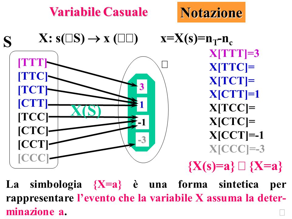 La simbologia {X=a} è una forma sintetica per rappresentare l'evento che la variabile X assuma la deter- minazione a.   -3 3 1 X: s(  S)  x (  )