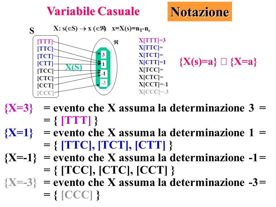 {X=3} = evento che X assuma la determinazione 3= = { [TTT] } {X=1}= evento che X assuma la determinazione 1= = { [TTC], [TCT], [CTT] } {X=-1}= evento che X assuma la determinazione -1= = { [TCC], [CTC], [CCT] } {X=-3}= evento che X assuma la determinazione -3= = { [CCC] } Variabile Casuale Notazione X: s(  S)  x (  )x=X(s)=n T -n c  -3 3 1 X(S) [TTT] [TTC] [TCT] [CTT] [TCC] [CTC] [CCT] [CCC] S X[TTT]=3 X[TTC]= X[TCT]= X[CTT]=1 X[TCC]= X[CTC]= X[CCT]=-1 X[CCC]=-3 {X(s)=a}  {X=a}