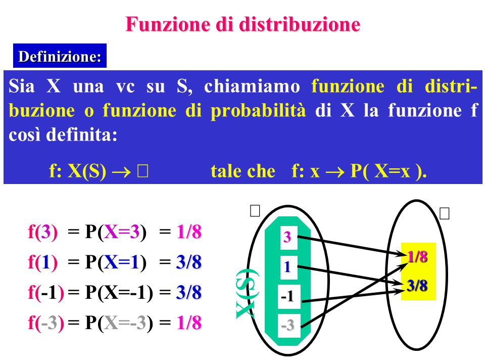 Funzione di distribuzione Sia X una vc su S, chiamiamo funzione di distri- buzione o funzione di probabilità di X la funzione f così definita: f: X(S)   tale chef: x  P( X=x ).