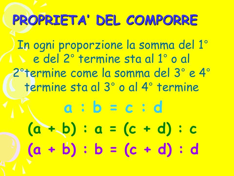 PROPRIETA' DEL COMPORRE In ogni proporzione la somma del 1° e del 2° termine sta al 1° o al 2°termine come la somma del 3° e 4° termine sta al 3° o al 4° termine a : b = c : d (a + b) : a = (c + d) : c (a + b) : b = (c + d) : d