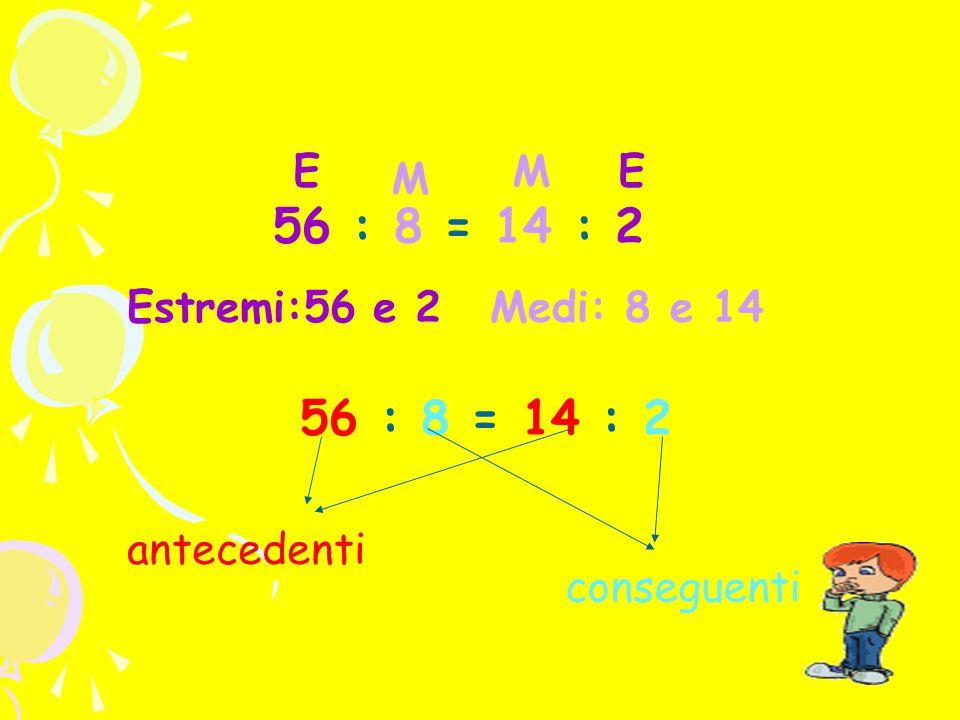 56 : 8 = 14 : 2 Estremi:56 e 2Medi: 8 e 14 conseguenti antecedenti EE M M