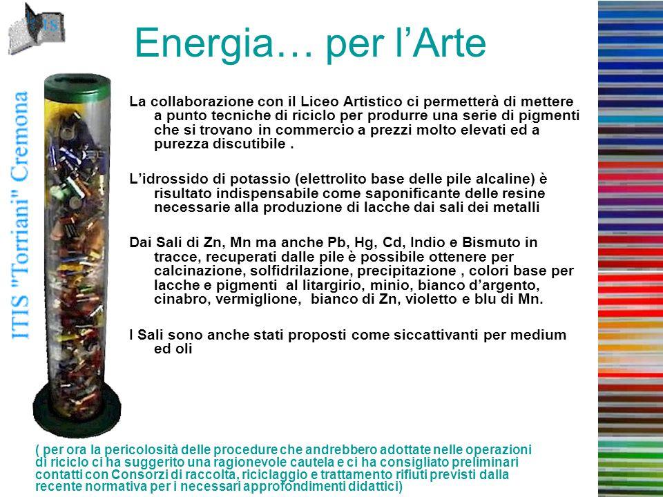 Energia… per l'Arte La collaborazione con il Liceo Artistico ci permetterà di mettere a punto tecniche di riciclo per produrre una serie di pigmenti che si trovano in commercio a prezzi molto elevati ed a purezza discutibile.