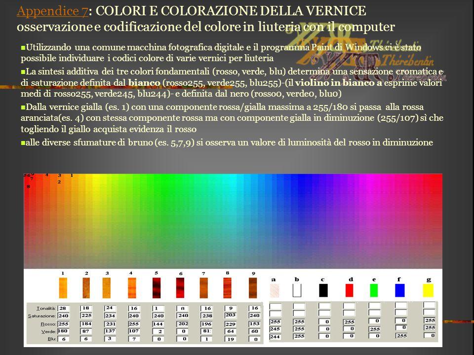 Appendice 7Appendice 7: COLORI E COLORAZIONE DELLA VERNICE osservazione e codificazione del colore in liuteria con il computer Utilizzando una comune
