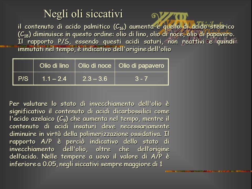 il contenuto di acido palmitico (C 16 ) aumenta e quello di acido stearico (C 18 ) diminuisce in questo ordine: olio di lino, olio di noce, olio di pa