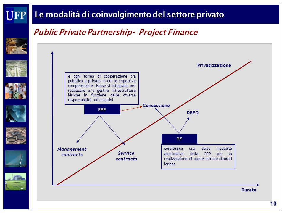 10 Public Private Partnership – Project Finance Le modalità di coinvolgimento del settore privato Durata Management contracts Service contracts Conces