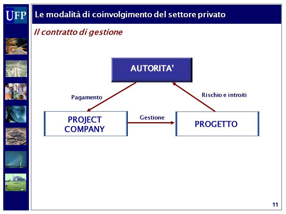 11 Il contratto di gestione Le modalità di coinvolgimento del settore privato AUTORITA' PROJECT COMPANY PROGETTO Rischio e introiti Gestione Pagamento