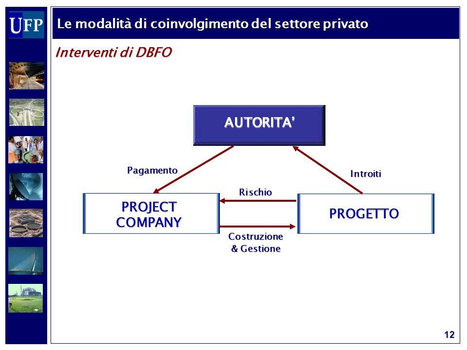 12 Interventi di DBFO Le modalità di coinvolgimento del settore privato AUTORITA' PROJECT COMPANY PROGETTO Introiti Costruzione & Gestione Pagamento Rischio