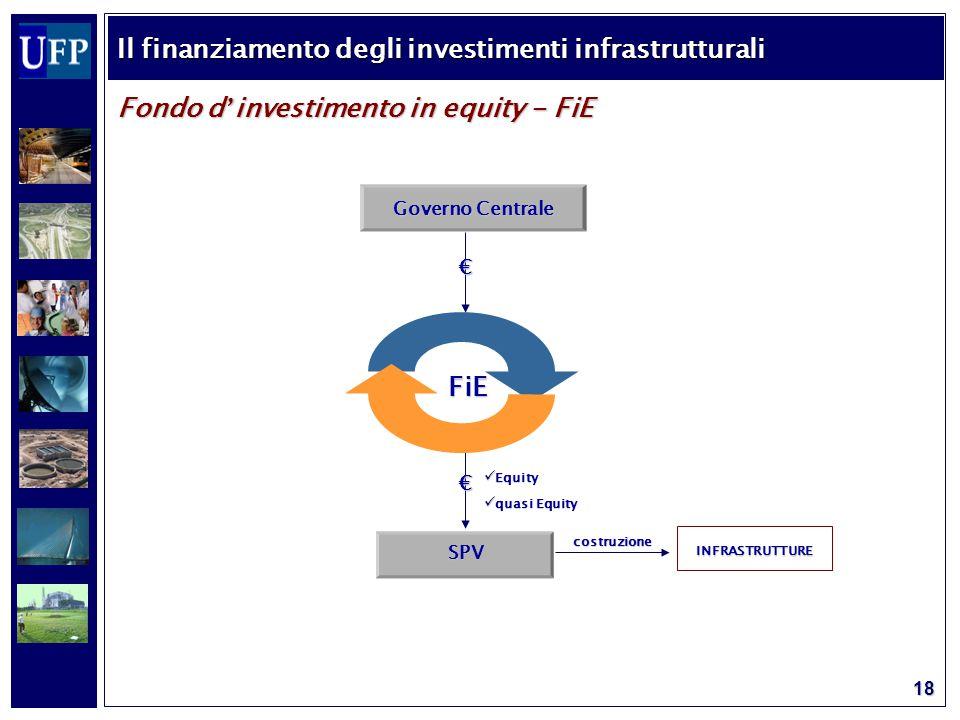 18 Fondo d ' investimento in equity - FiE Governo Centrale € FiE FiE SPV Equity Equity quasi Equity quasi Equity INFRASTRUTTURE costruzione € Il finanziamento degli investimenti infrastrutturali