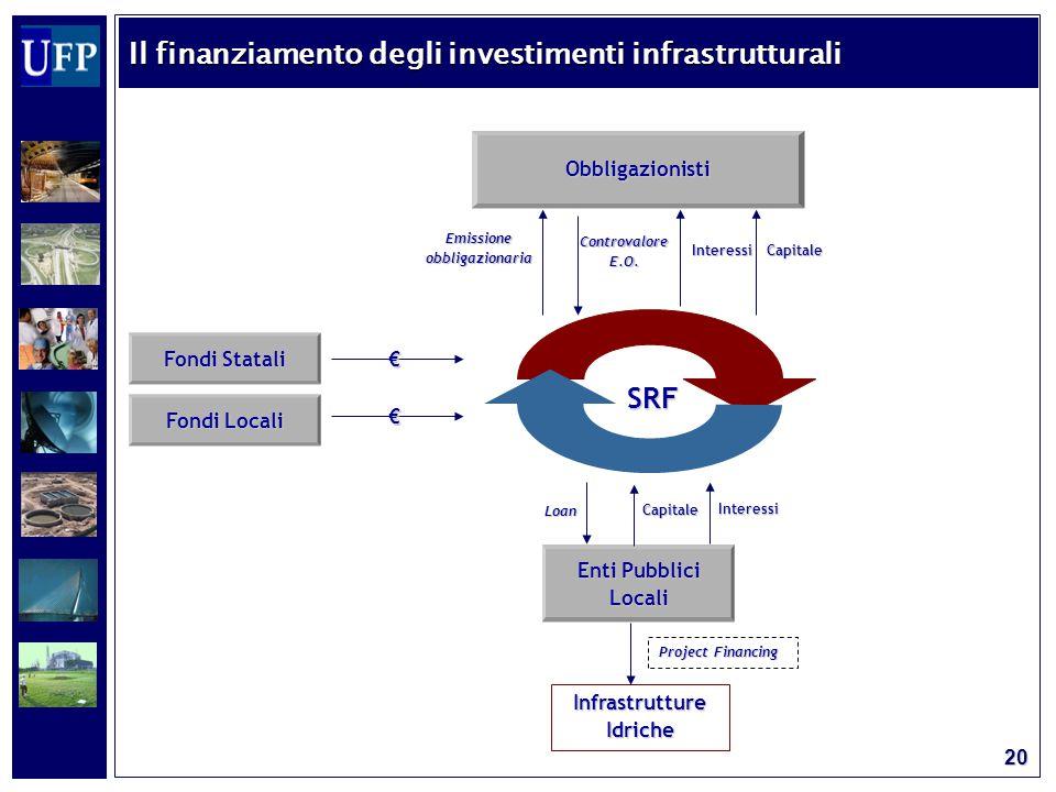 20 Fondi Statali Fondi Locali Enti Pubblici Locali Infrastrutture Idriche € € Loan Interessi Capitale Project Financing SRF SRF Obbligazionisti Emissione obbligazionaria Controvalore E.O.