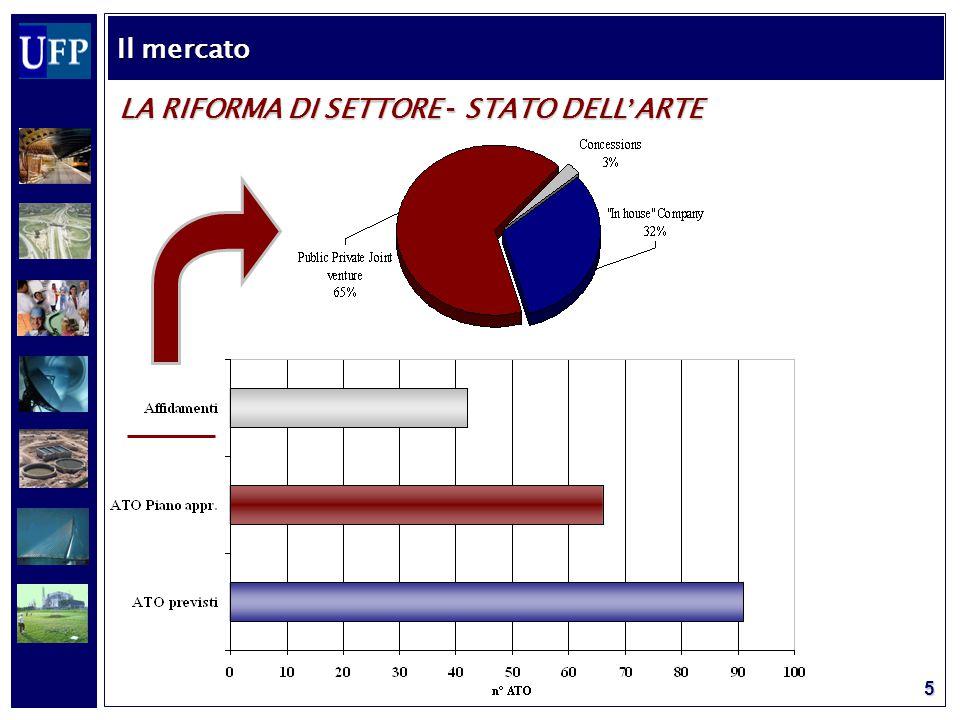 5 LA RIFORMA DI SETTORE – STATO DELL ' ARTE Il mercato