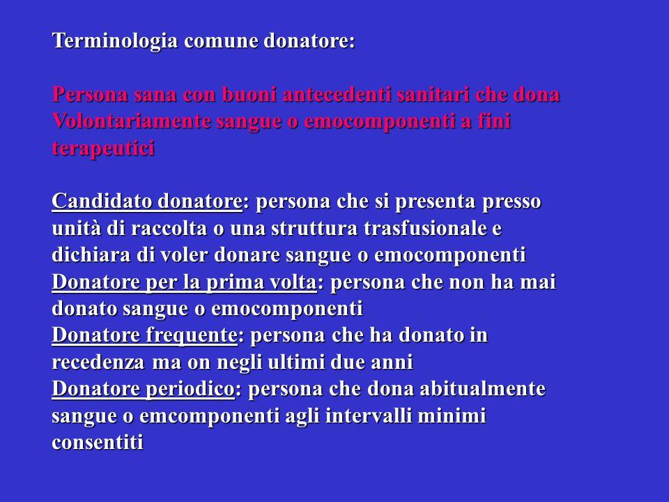 Terminologia comune donatore: Persona sana con buoni antecedenti sanitari che dona Volontariamente sangue o emocomponenti a fini terapeutici Candidato