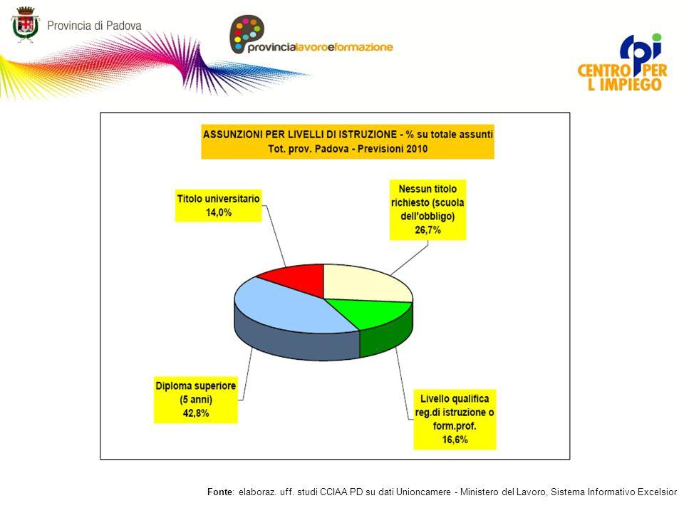 Fonte: elaboraz. uff. studi CCIAA PD su dati Unioncamere - Ministero del Lavoro, Sistema Informativo Excelsior