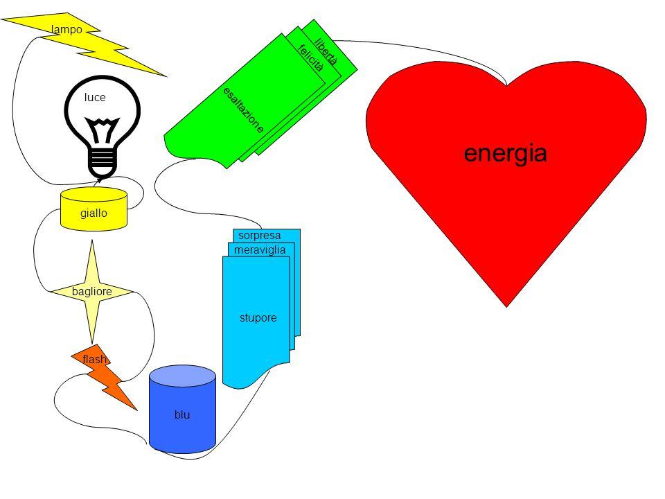 lampo luce giallo bagliore flash blu esaltazione stupore meraviglia sorpresa felicità libertà energia