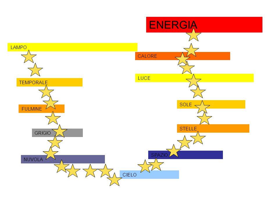 LAMPO TEMPORALE FULMINE GRIGIO NUVOLA CIELO SPAZIO STELLE SOLE LUCE CALORE ENERGIA