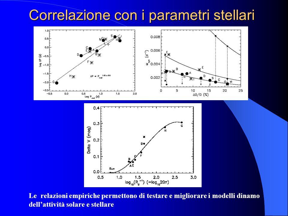 Correlazione con i parametri stellari Le relazioni empiriche permettono di testare e migliorare i modelli dinamo dell'attività solare e stellare