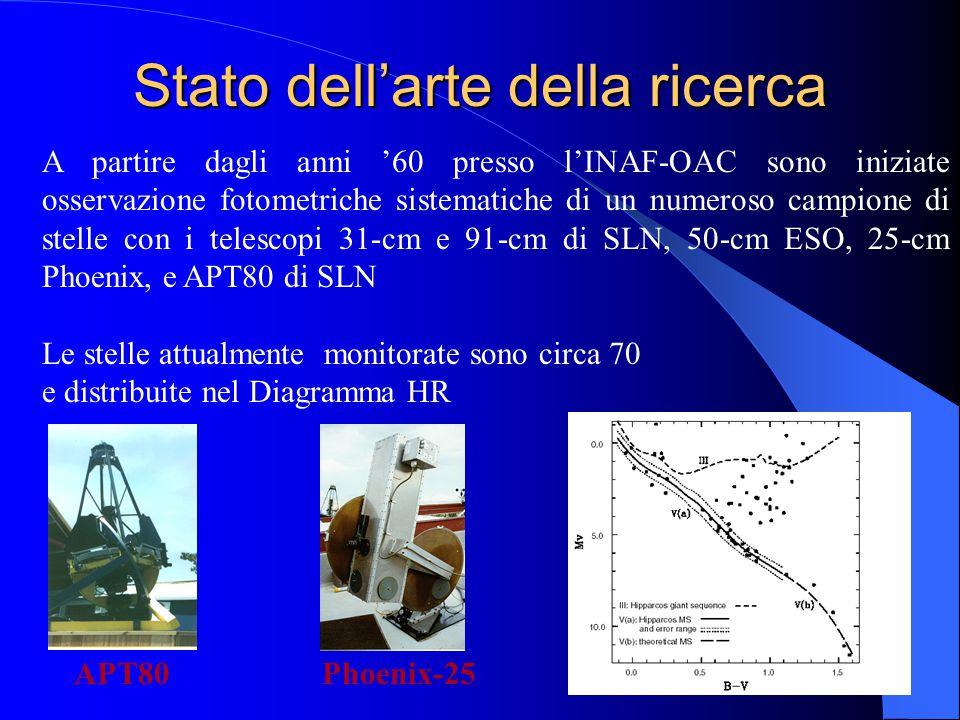 Stato dell'arte della ricerca A partire dagli anni '60 presso l'INAF-OAC sono iniziate osservazione fotometriche sistematiche di un numeroso campione di stelle con i telescopi 31-cm e 91-cm di SLN, 50-cm ESO, 25-cm Phoenix, e APT80 di SLN Le stelle attualmente monitorate sono circa 70 e distribuite nel Diagramma HR APT80Phoenix-25