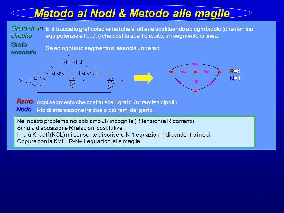 26 Metodo ai Nodi & Metodo alle maglie Grafo di un circuito E' il tracciato grafico(schema) che si ottiene sostituendo ad ogni bipolo (che non sia equipotenziale (C.C.)) che costituisce il circuito, un segmento di linea.