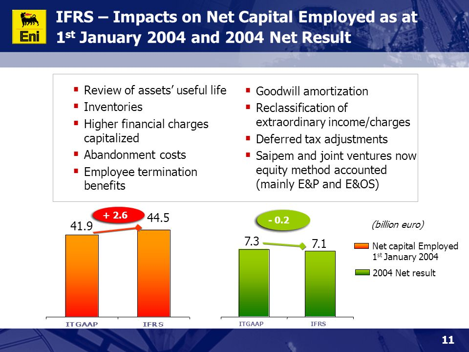 11 IFRS – Impacts on Net Capital Employed as at 1 st January 2004 and 2004 Net Result Net capital Employed 1 st January 2004 2004 Net result 7.3 7.1 44.5 + 2.6 - 0.2 (billion euro) 41.9  Review of assets' useful life  Inventories  Higher financial charges capitalized  Abandonment costs  Employee termination benefits  Goodwill amortization  Reclassification of extraordinary income/charges  Deferred tax adjustments  Saipem and joint ventures now equity method accounted (mainly E&P and E&OS)