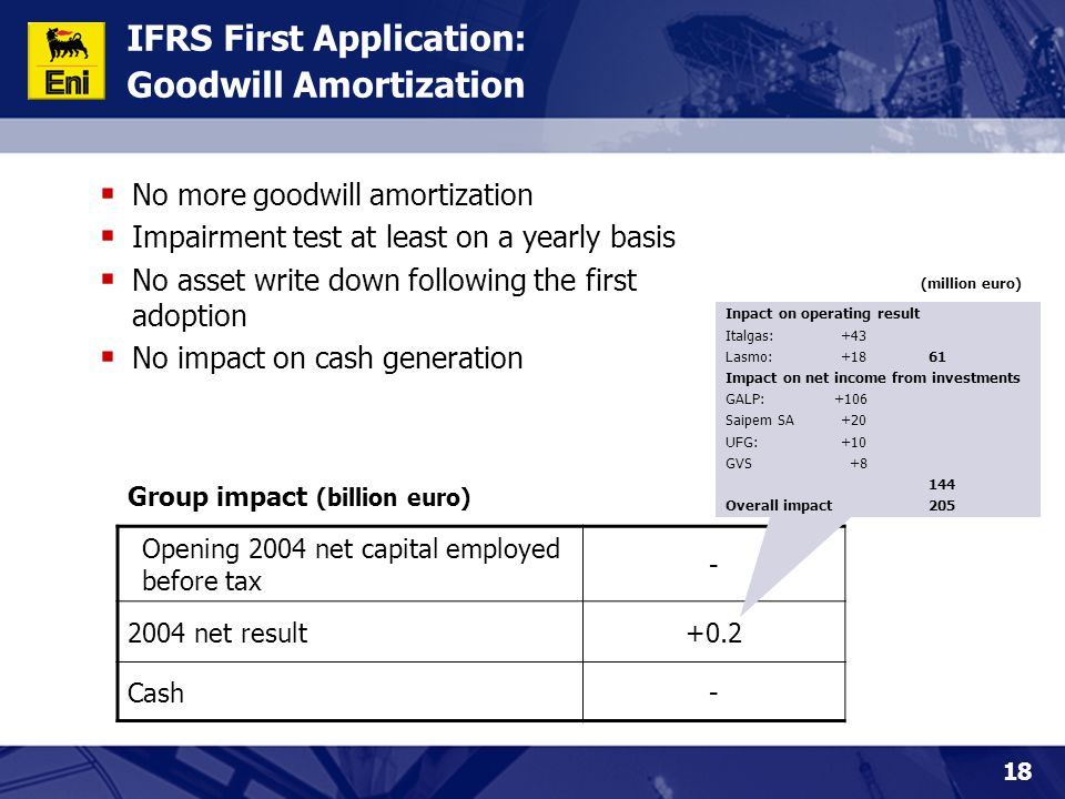 18 IFRS First Application: Goodwill Amortization  No more goodwill amortization  Impairment test at least on a yearly basis  No asset write down following the first adoption  No impact on cash generation Opening 2004 net capital employed before tax - 2004 net result+0.2 Cash- Group impact (billion euro) Inpact on operating result Italgas: +43 Lasmo: +1861 Impact on net income from investments GALP: +106 Saipem SA +20 UFG: +10 GVS +8 144 Overall impact205 (million euro)